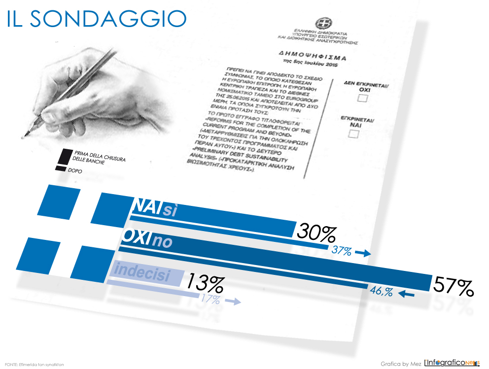 sondaggioGrecia