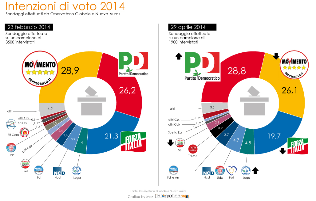 sondaggio_apr2014