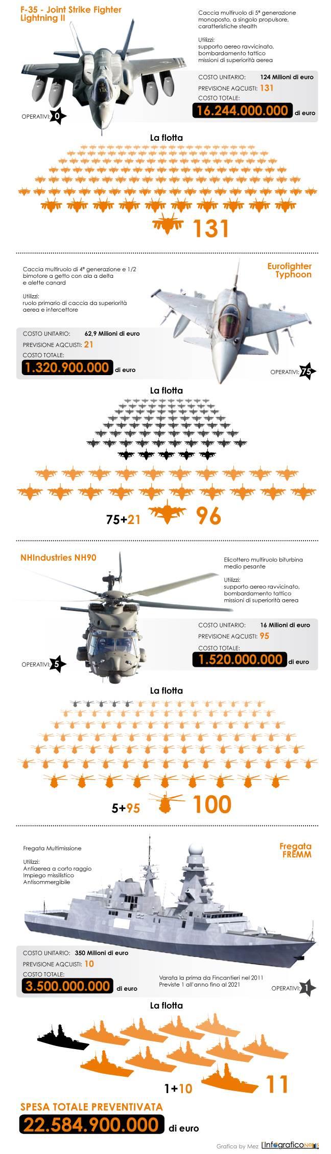 spese-militari-ITA