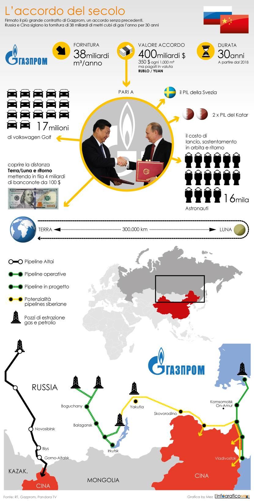 Accordo-Gazprom