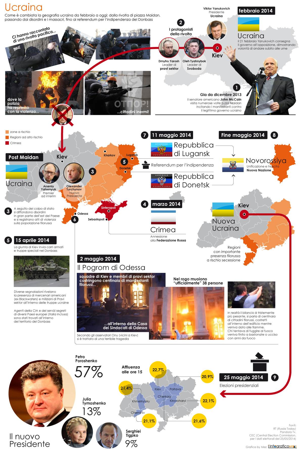 Nuova-Ucraina