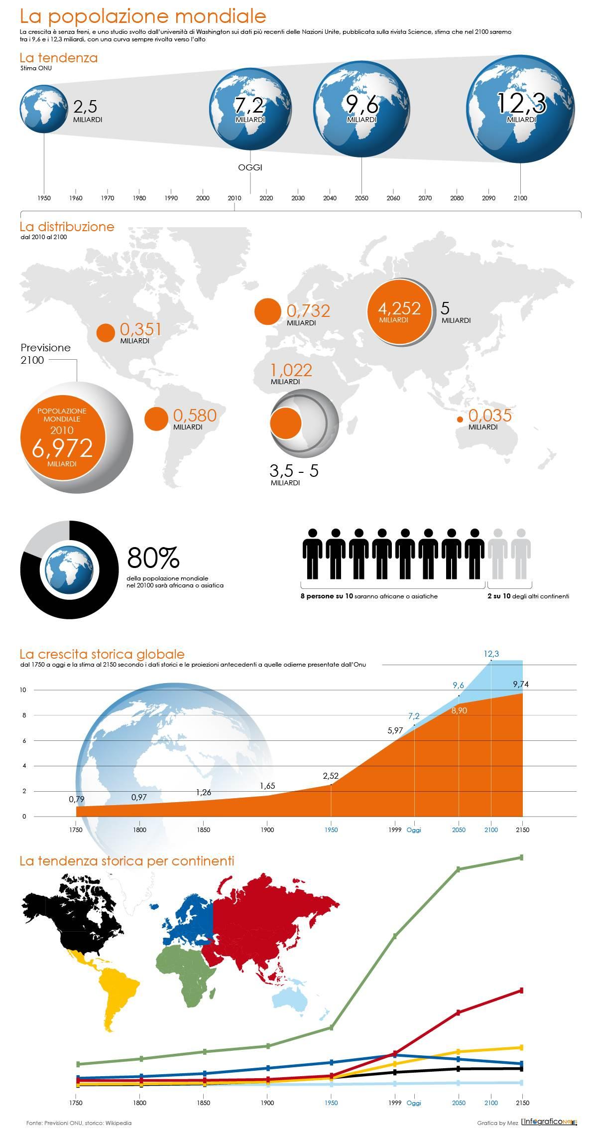 popolazione-mondiale