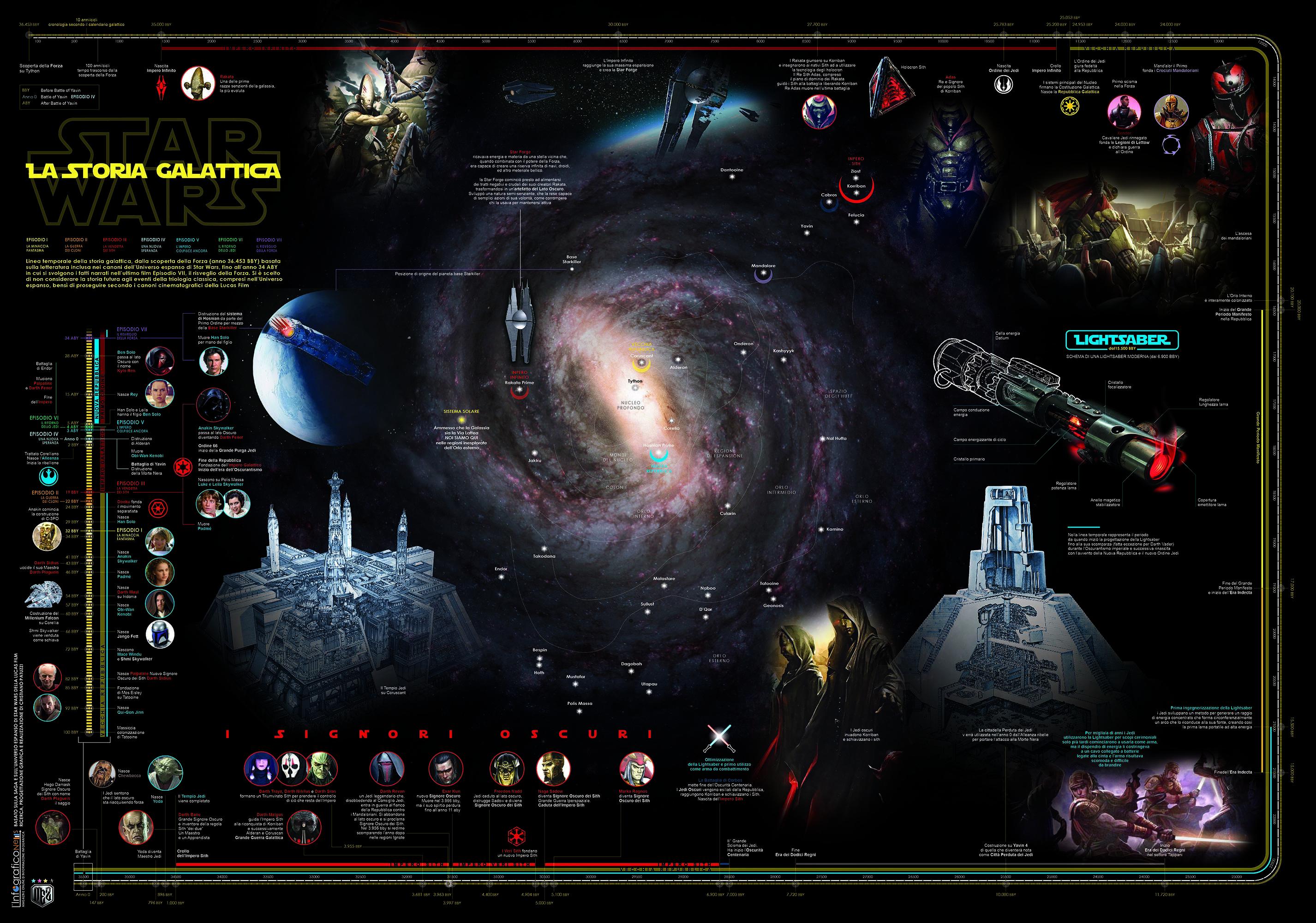 poster-StarWars_CRONOLIGIA